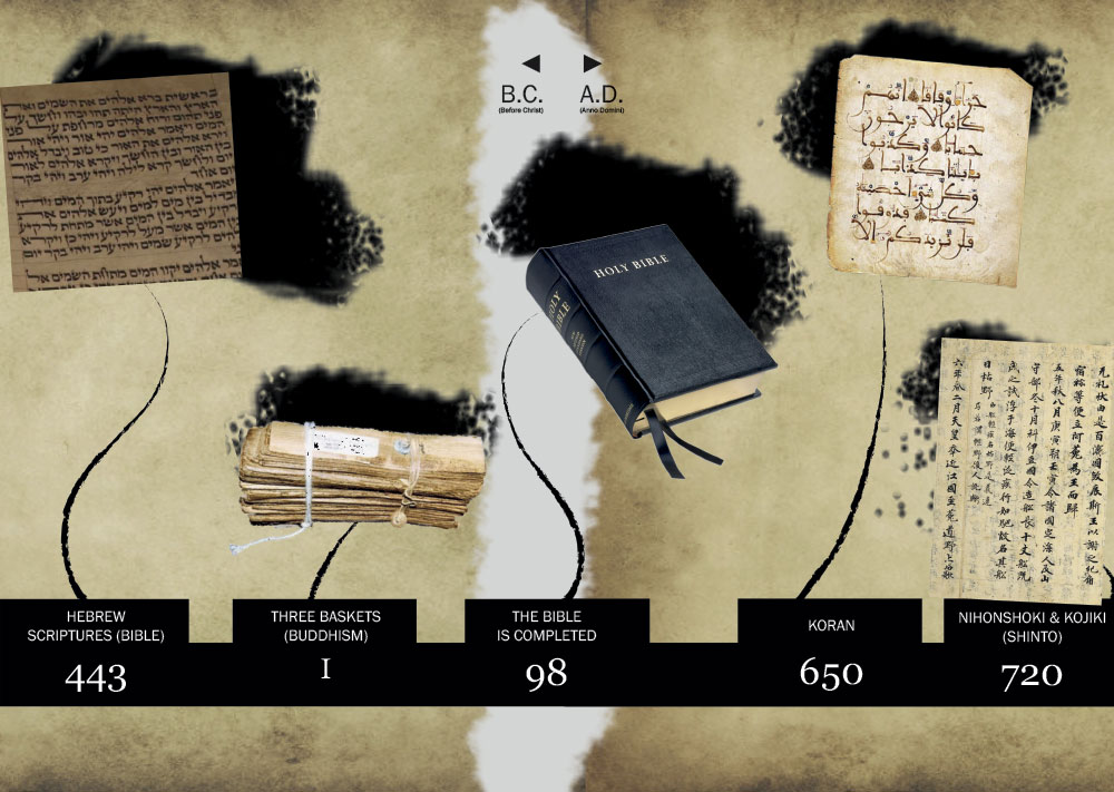 How old is the Bible compared to other sacred books (second part)?